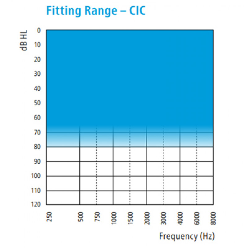 Слуховой аппарат Sonic Cheer CR40 CIC
