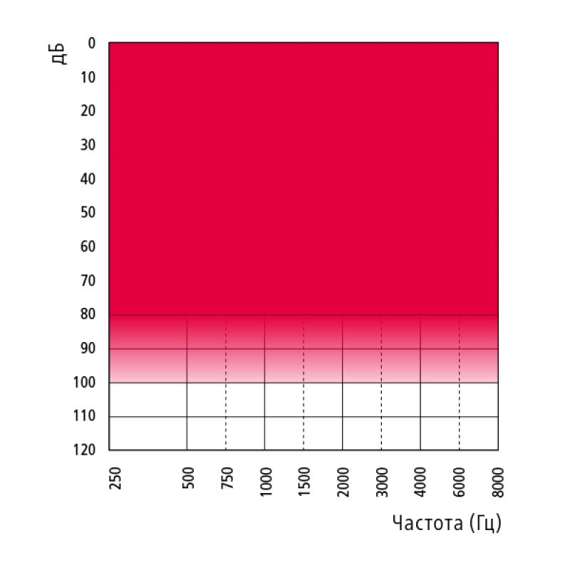 Слуховой аппарат Bernafon Nevara 1 P