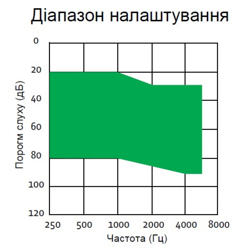 Слуховой аппарат ReSound Match MA2T70-V