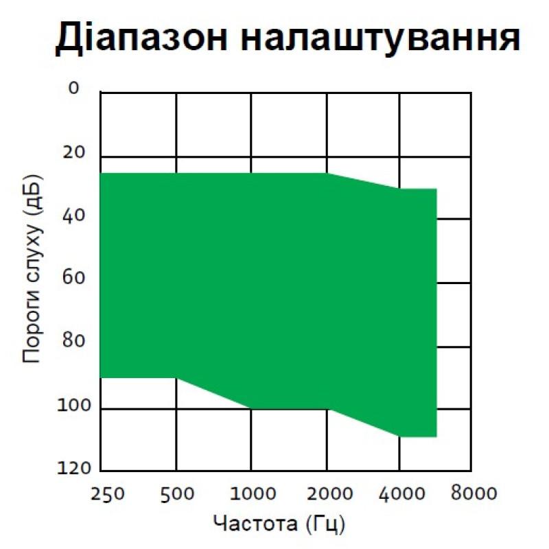 Слуховой аппарат ReSound Match MA2T80-V