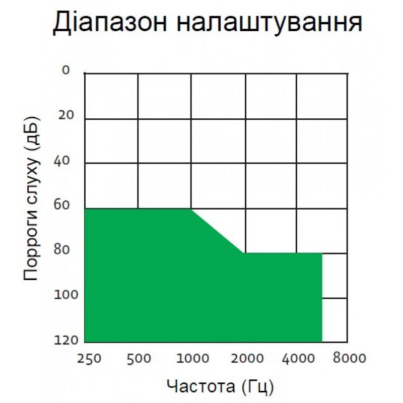 Слуховой аппарат Interton Stage ISG393-V