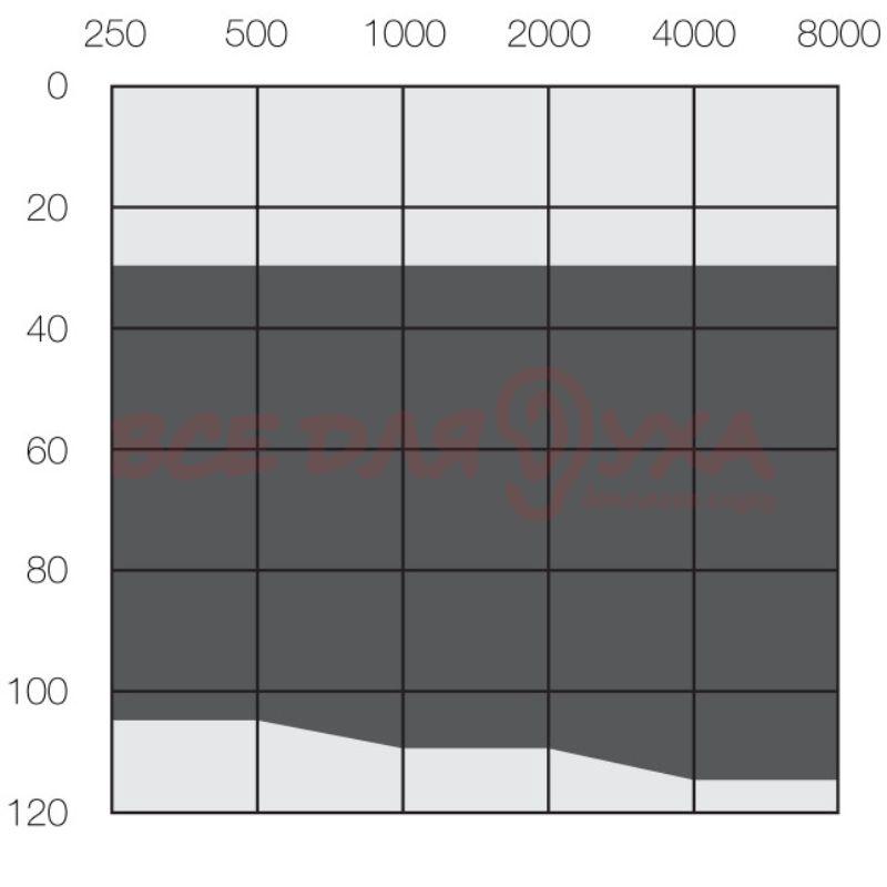 Слуховой аппарат ReSound Enzo 3D ET788-DW