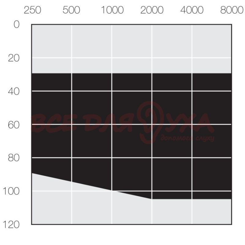 Слуховой аппарат ReSound LiNX 3D LT988-DW