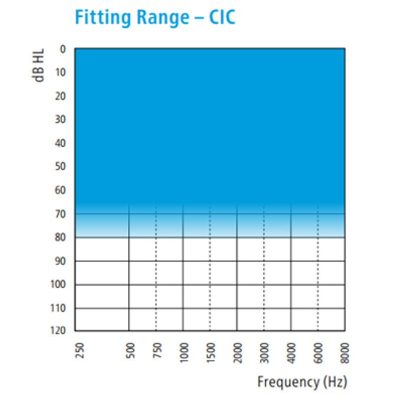 Слуховой аппарат Sonic PEP PE20 CIC