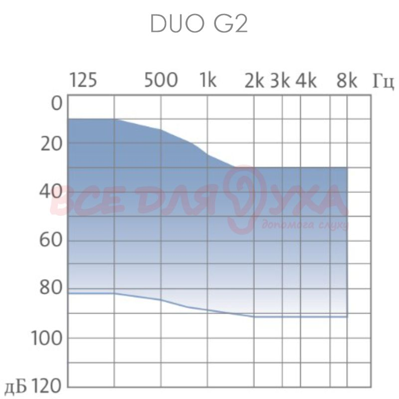 Слуховой аппарат Audio Service DUO 4 G2